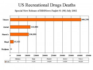 Recreational Drug Deaths