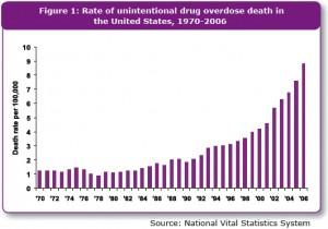 Unintentional drug overdose deaths