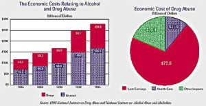 economic_cost of drug abuse