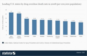 top-ten-leading-states-concerning-death-rate-of-drug-overdose-in-the-us